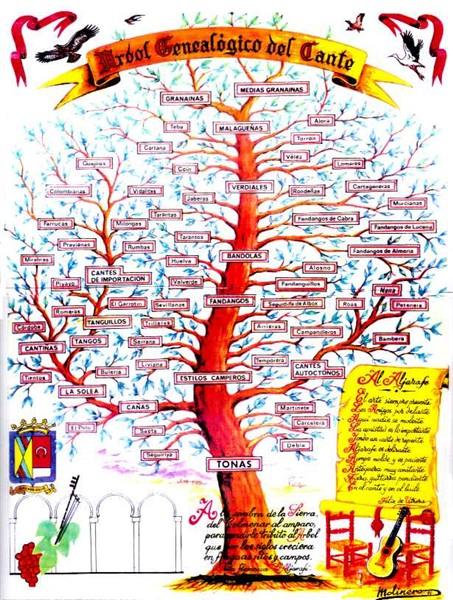 Family tree of flamenco styles